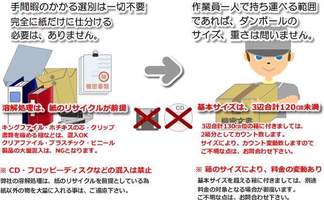 機密文書 紙類 古紙リサイクル 株式会社ワタコー ダンボール説明